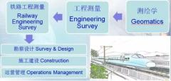 郑州铁路工程测量的分类有哪些?